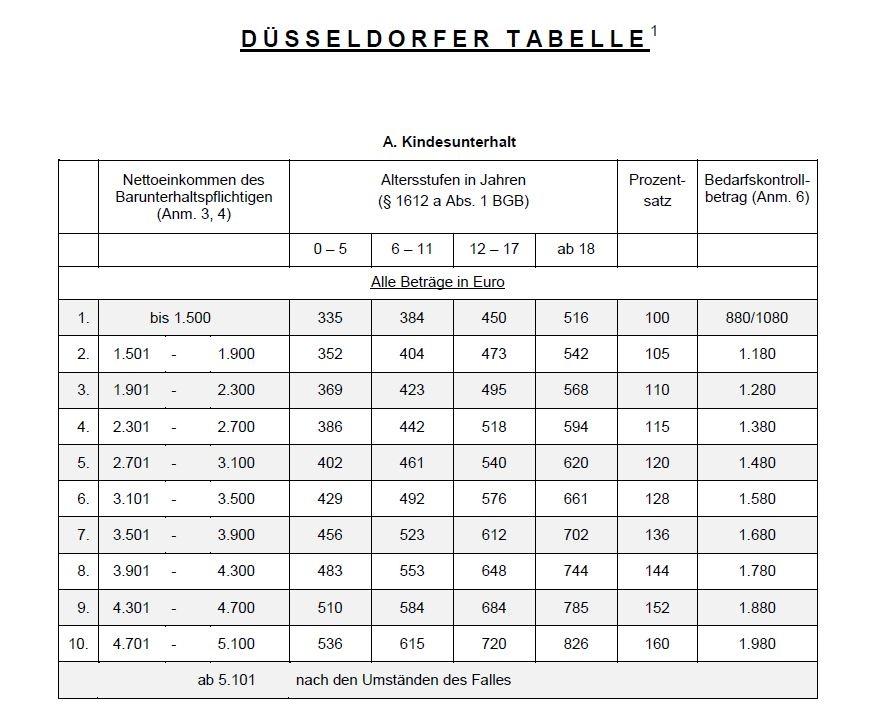 Düsseldorfer Tabelle 2005